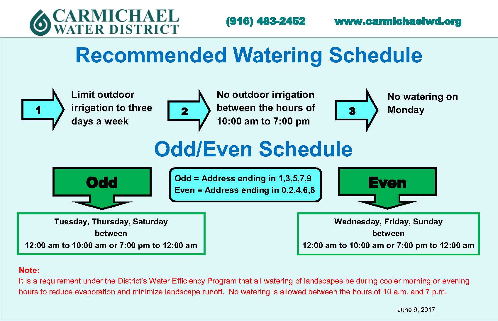 Recommended Watering Schedule